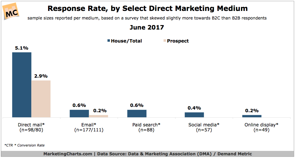 dma response rate by select direct marketing medium june2017