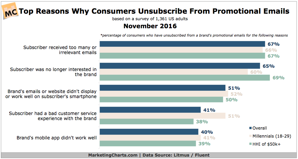 litmusfluent top reasons consumers unsubscribe from promo emails nov2016