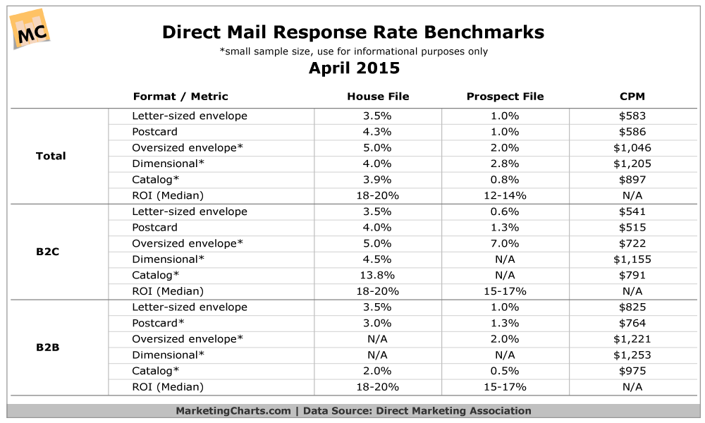 dma direct mail response rate benchmarks apr2015