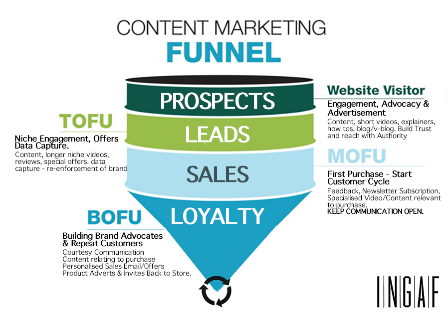 ingaf marketing sales funnel