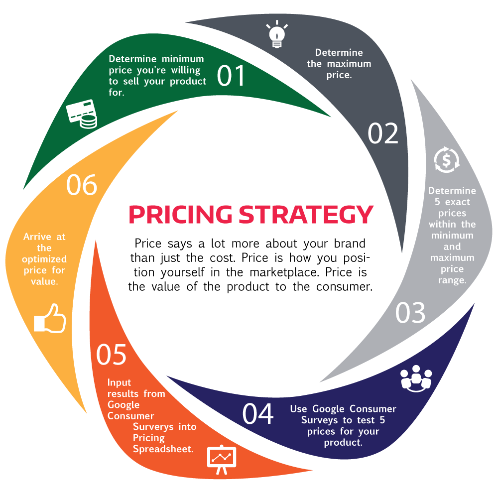 pricing strategy idr medical