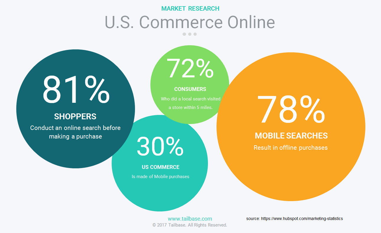 us commerce online