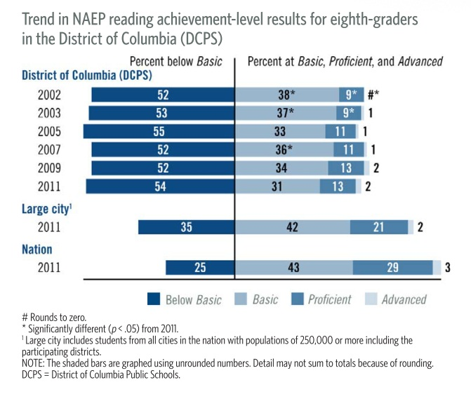 trend naep 8th reading by ach level tuda 2002 11